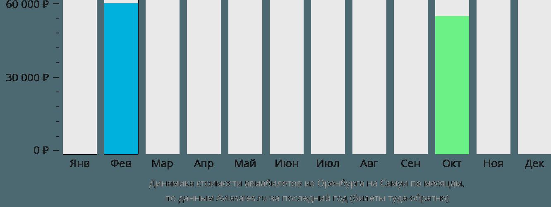 Динамика стоимости авиабилетов из Оренбурга на Самуи по месяцам