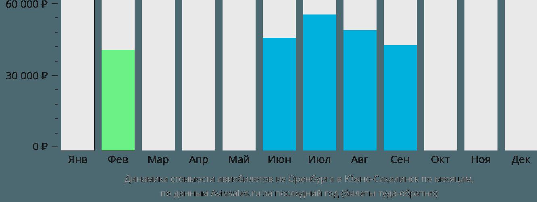 Динамика стоимости авиабилетов из Оренбурга в Южно-Сахалинск по месяцам