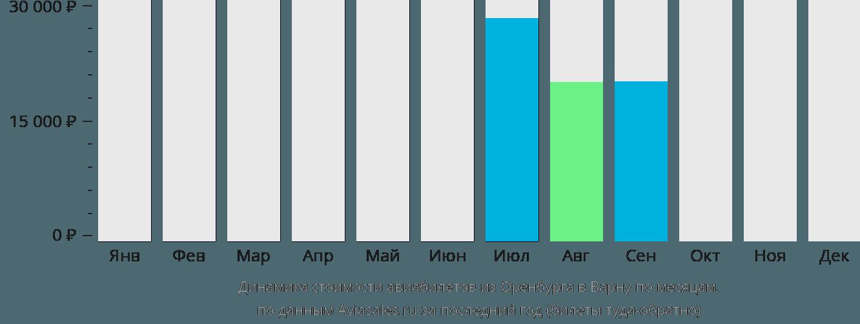 Динамика стоимости авиабилетов из Оренбурга в Варну по месяцам