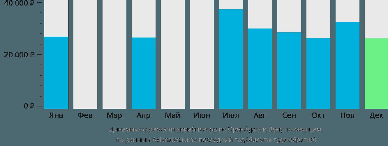 Динамика стоимости авиабилетов из Оренбурга в Вену по месяцам