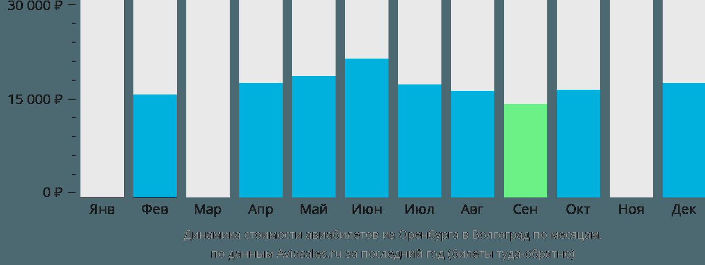 Динамика стоимости авиабилетов из Оренбурга в Волгоград по месяцам