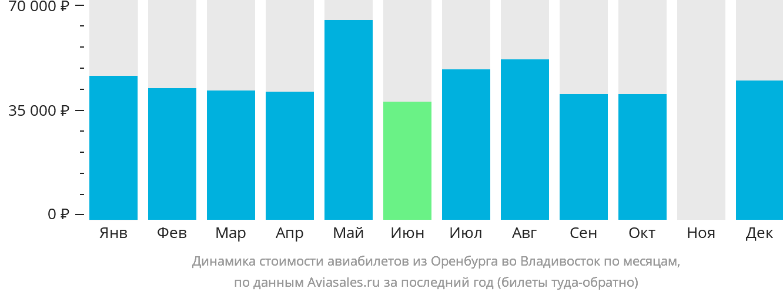 Динамика стоимости авиабилетов из Оренбурга во Владивосток по месяцам