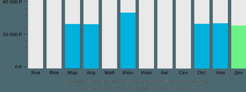 Динамика стоимости авиабилетов из Оренбурга в Варшаву по месяцам