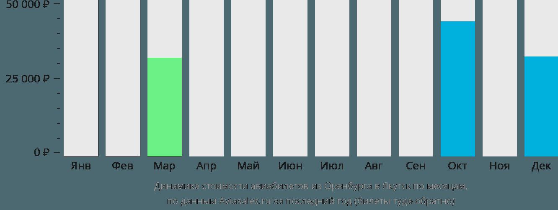 Динамика стоимости авиабилетов из Оренбурга в Якутск по месяцам