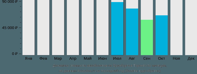 Динамика стоимости авиабилетов из Оренбурга в Торонто по месяцам