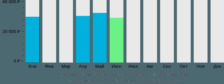 Динамика стоимости авиабилетов из Оренбурга в Цюрих по месяцам