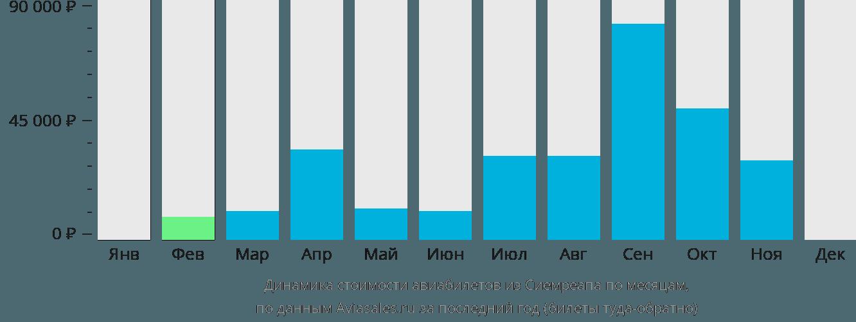 Динамика стоимости авиабилетов из Сиемреапа по месяцам