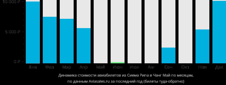 Динамика стоимости авиабилетов из Сиемреапа в Чиангмай по месяцам