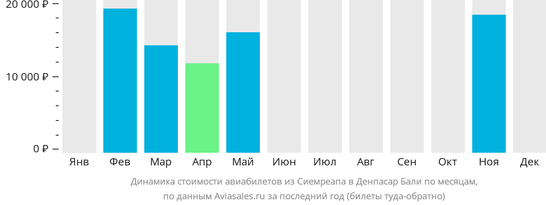 Динамика стоимости авиабилетов из Сиемреапа в Денпасар Бали по месяцам