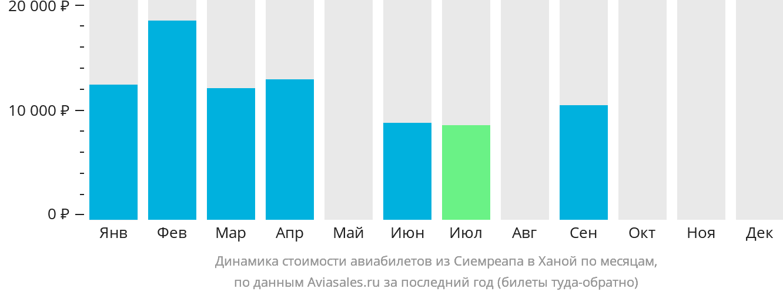 Динамика стоимости авиабилетов из Сиемреапа в Ханой по месяцам