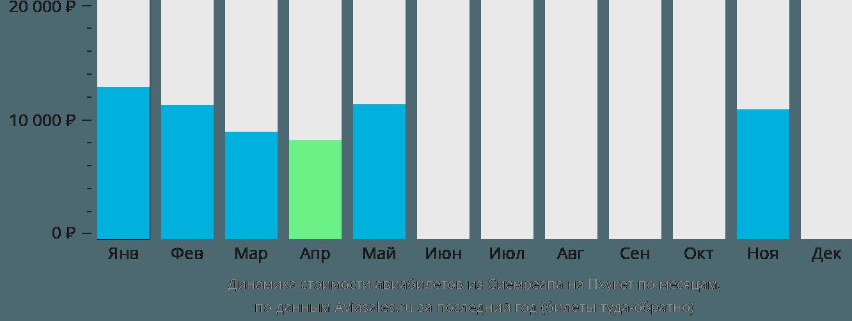 Динамика стоимости авиабилетов из Сиемреапа на Пхукет по месяцам