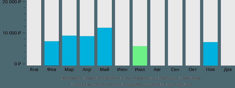 Динамика стоимости авиабилетов из Сиемреапа в Камбоджу по месяцам