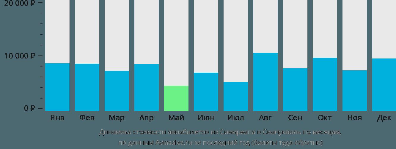 Динамика стоимости авиабилетов из Сиемреапа в Сиануквиль по месяцам