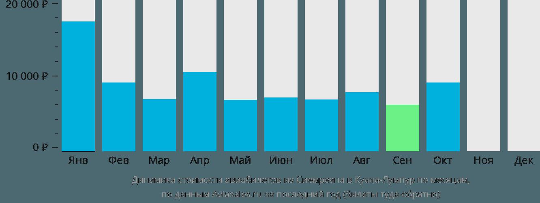 Динамика стоимости авиабилетов из Сиемреапа в Куала-Лумпур по месяцам