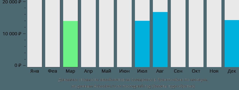 Динамика стоимости авиабилетов из Сиемреапа в Луангпхабанг по месяцам