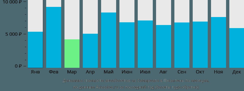Динамика стоимости авиабилетов из Сиемреапа в Пномпень по месяцам