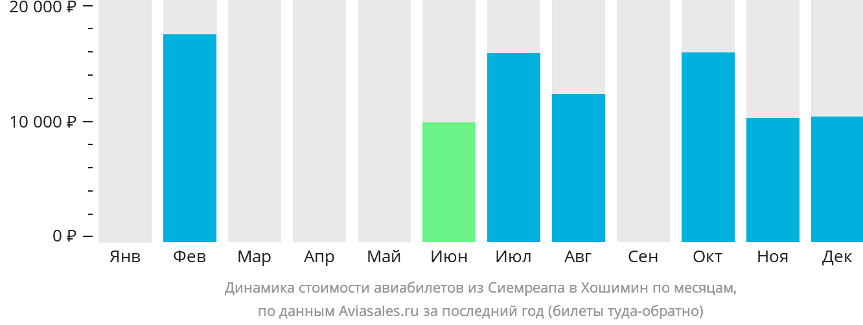 Динамика стоимости авиабилетов из Сиемреапа в Хошимин по месяцам
