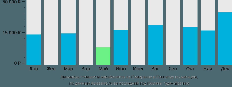 Динамика стоимости авиабилетов из Сиемреапа в Сингапур по месяцам