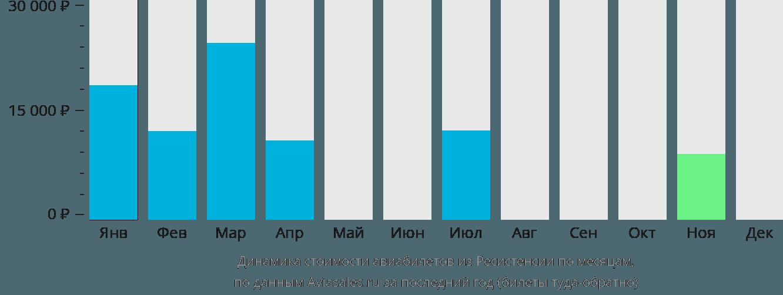 Динамика стоимости авиабилетов из Ресистенсии по месяцам