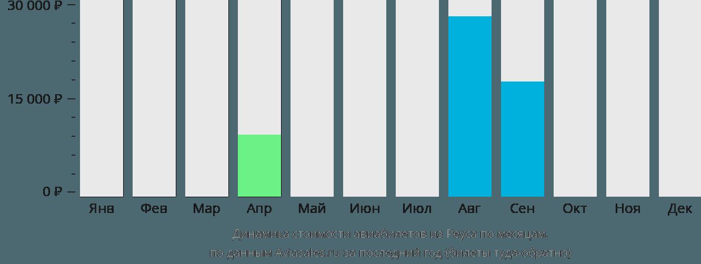 Динамика стоимости авиабилетов из Реуса по месяцам