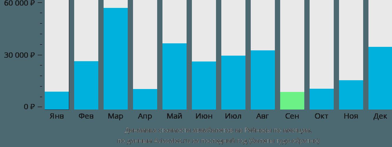 Динамика стоимости авиабилетов из Рейносы по месяцам