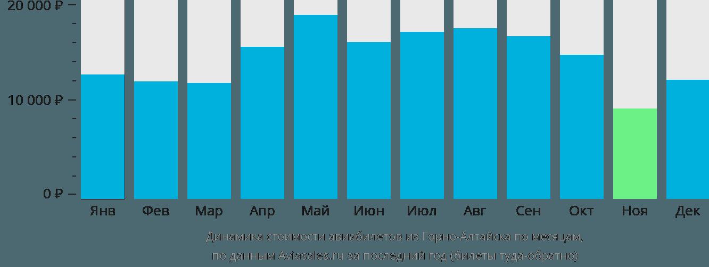 Динамика стоимости авиабилетов из Горно-Алтайска по месяцам