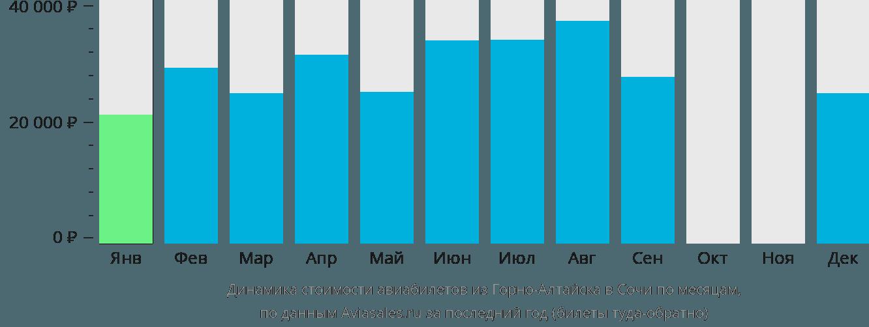 Динамика стоимости авиабилетов из Горно-Алтайска в Сочи по месяцам
