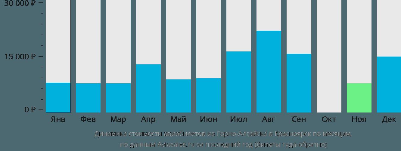 Динамика стоимости авиабилетов из Горно-Алтайска в Красноярск по месяцам