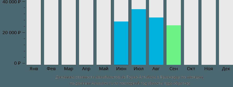 Динамика стоимости авиабилетов из Горно-Алтайска в Краснодар по месяцам