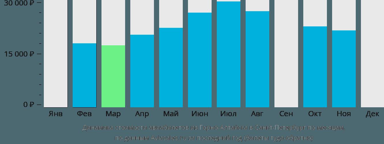 Динамика стоимости авиабилетов из Горно-Алтайска в Санкт-Петербург по месяцам