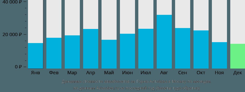 Динамика стоимости авиабилетов из Горно-Алтайска в Москву по месяцам