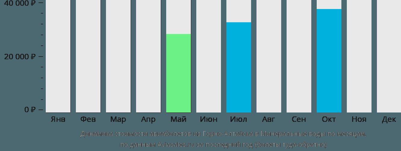 Динамика стоимости авиабилетов из Горно-Алтайска в Минеральные воды по месяцам