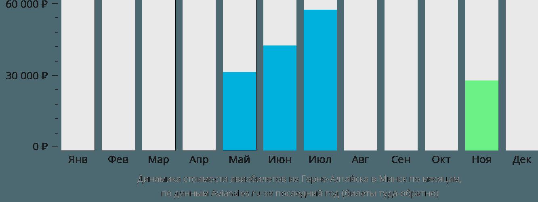 Динамика стоимости авиабилетов из Горно-Алтайска в Минск по месяцам