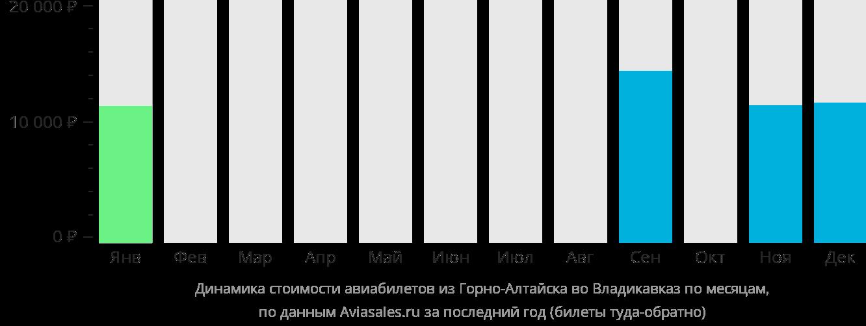 Динамика стоимости авиабилетов из Горно-Алтайска во Владикавказ по месяцам