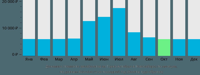 Динамика стоимости авиабилетов из Горно-Алтайска в Новосибирск по месяцам