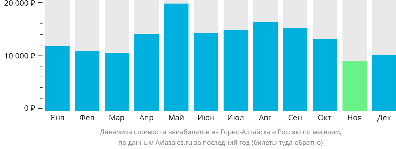 Динамика стоимости авиабилетов из Горно-Алтайска в Россию по месяцам
