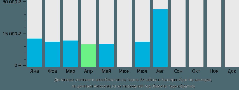 Динамика стоимости авиабилетов из Горно-Алтайска в Екатеринбург по месяцам