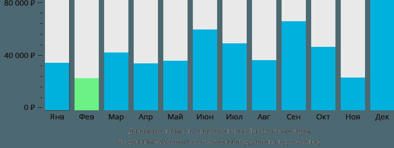 Динамика стоимости авиабилетов из Янгона по месяцам