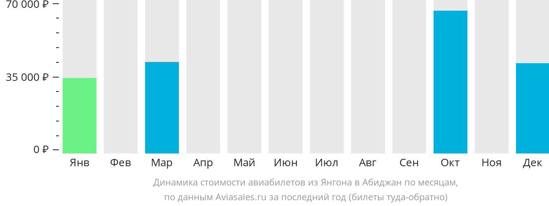 Динамика стоимости авиабилетов из Янгона в Абиджан по месяцам