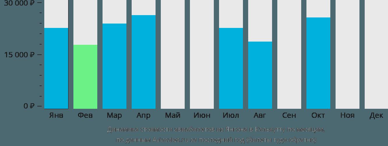 Динамика стоимости авиабилетов из Янгона в Калькутту по месяцам
