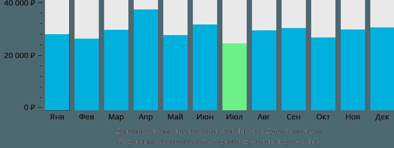 Динамика стоимости авиабилетов из Янгона в Дели по месяцам