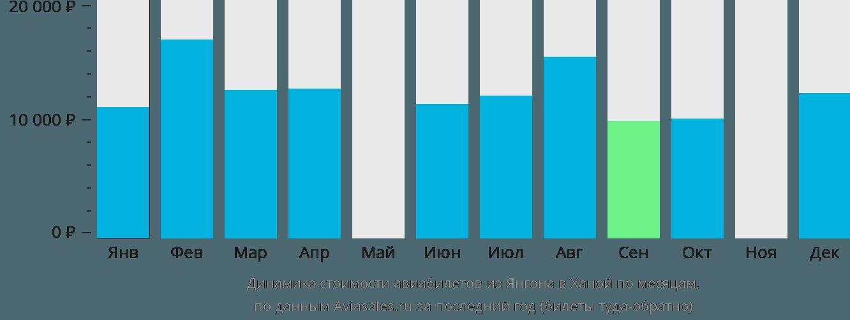 Динамика стоимости авиабилетов из Янгона в Ханой по месяцам