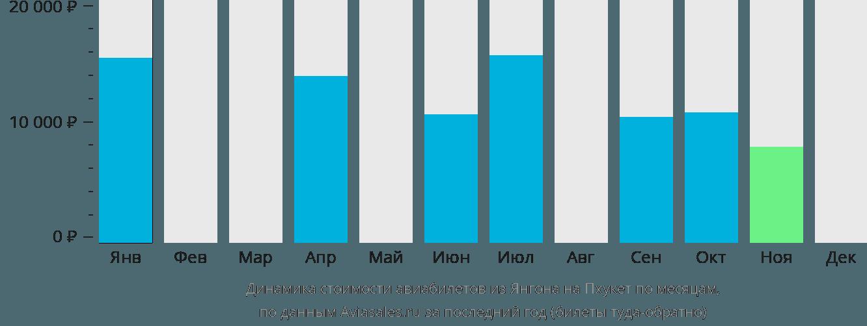 Динамика стоимости авиабилетов из Янгона на Пхукет по месяцам