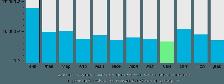 Динамика стоимости авиабилетов из Янгона в Куала-Лумпур по месяцам