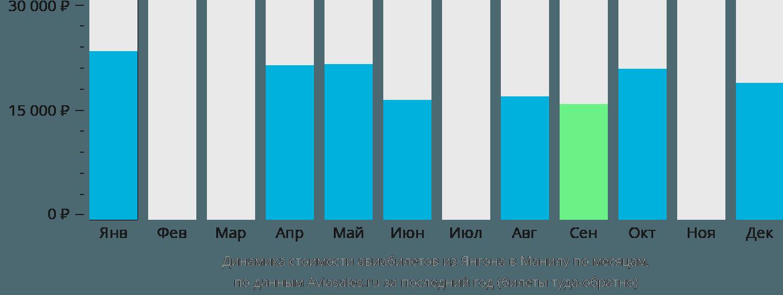 Динамика стоимости авиабилетов из Янгона в Манилу по месяцам
