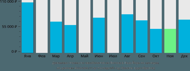 Динамика стоимости авиабилетов из Янгона в Нью-Йорк по месяцам