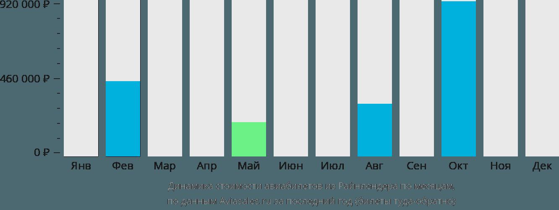 Динамика стоимости авиабилетов из Райнлендера по месяцам