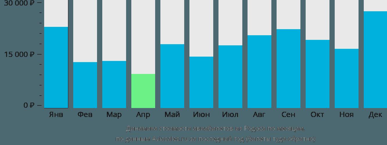 Динамика стоимости авиабилетов из Родоса по месяцам