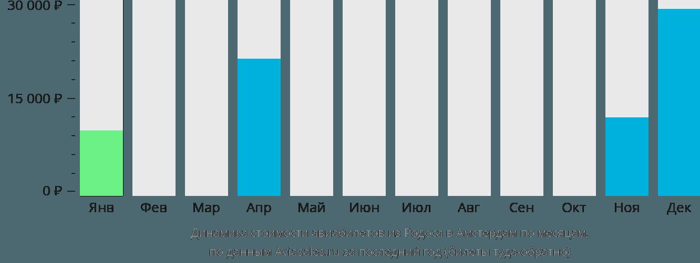 Динамика стоимости авиабилетов из Родоса в Амстердам по месяцам