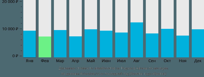 Динамика стоимости авиабилетов из Родоса в Афины по месяцам